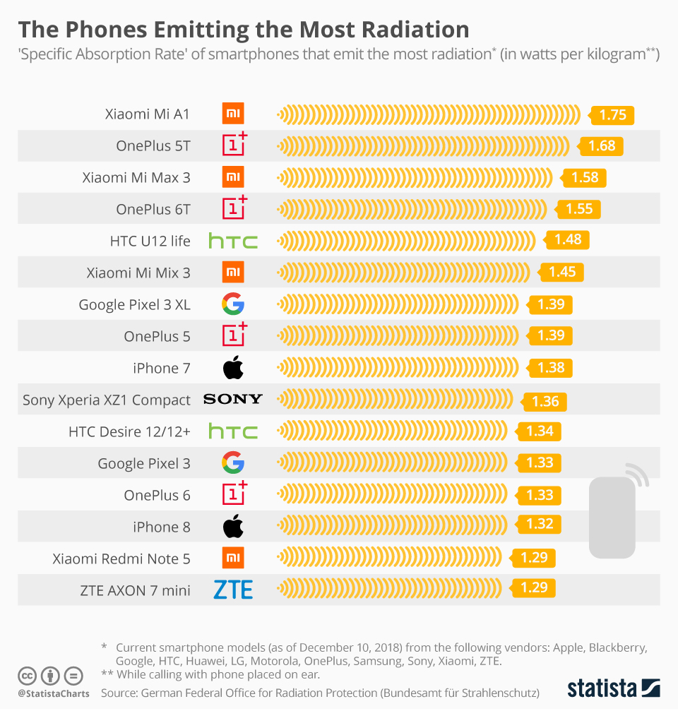 sfwd-phone-emmiting-the-most-radiation-statista